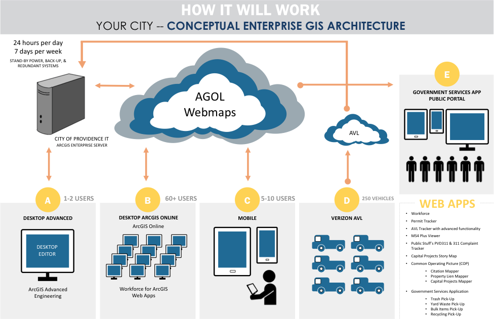 Enterprise Architecture Design - SafeCity
